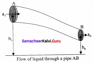 Tamil Nadu 11th Physics Previous Year Question Paper March 2019 English Medium Q 17