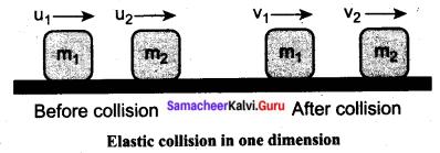 Tamil Nadu 11th Physics Previous Year Question Paper March 2019 English Medium Q 23