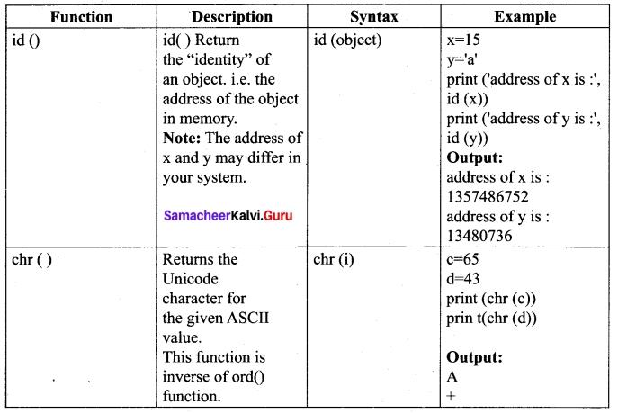 Tamil Nadu 12th Computer Science Model Question Paper 4 English Medium 15