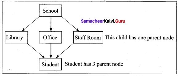 Tamil Nadu 12th Computer Science Model Question Paper 4 English Medium 19