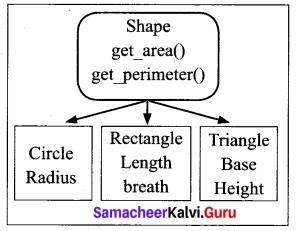 Tamil Nadu 12th Computer Science Model Question Paper 4 English Medium 21