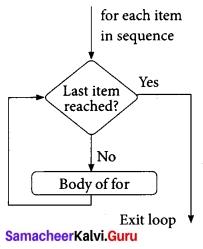 Tamil Nadu 12th Computer Science Model Question Paper 5 English Medium 3