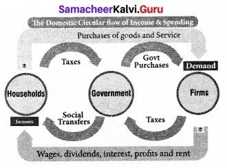 Tamil Nadu 12th Economics Model Question Paper 2 English Medium 4
