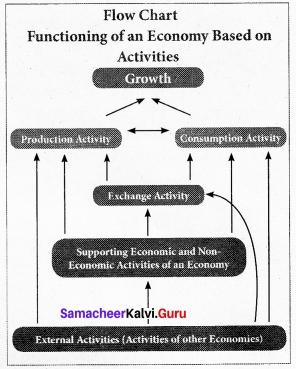 Tamil Nadu 12th Economics Model Question Paper 3 English Medium 2