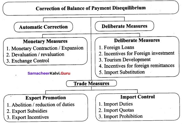 Tamil Nadu 12th Economics Model Question Paper 3 English Medium 4