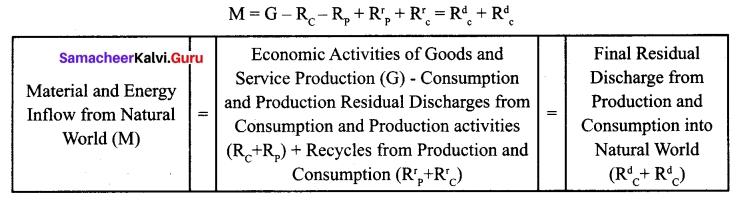 Tamil Nadu 12th Economics Model Question Paper 4 English Medium 11
