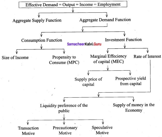 Tamil Nadu 12th Economics Model Question Paper 4 English Medium 5