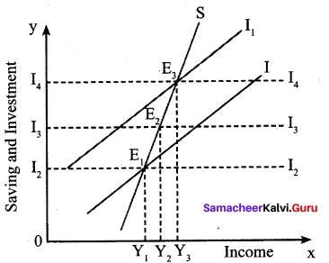 Tamil Nadu 12th Economics Model Question Paper 4 English Medium 8