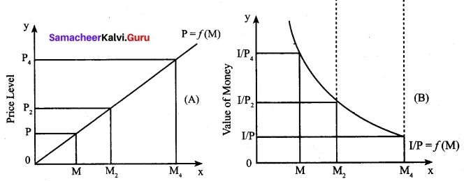 Tamil Nadu 12th Economics Model Question Paper 4 English Medium 9