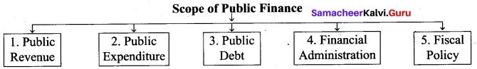 Tamil Nadu 12th Economics Model Question Paper 5 English Medium 10