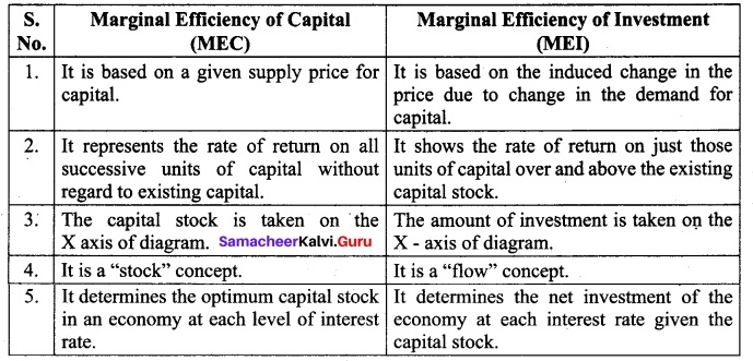 Tamil Nadu 12th Economics Model Question Paper 5 English Medium 8