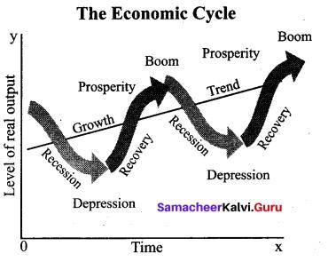 Tamil Nadu 12th Economics Model Question Paper 5 English Medium 9