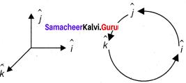 Physics Chapter 2 Kinematics Samacheer Kalvi 11th