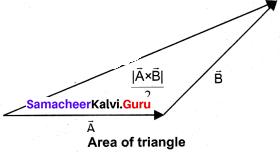 Samacheer Kalvi 11th Physics Solutions Chapter 2 Kinematics