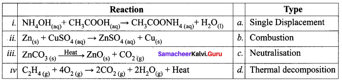 10th Science Solution Samacheer Kalvi Chapter 10 Types Of Chemical Reactions