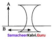 Science Solution Class 10 Samacheer Kalvi Chapter 2 Optics
