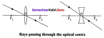 10th Optics Lesson Samacheer Kalvi Science Solutions Chapter 2