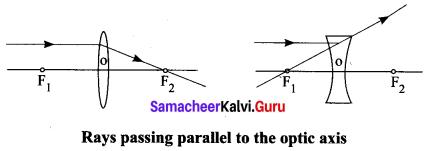 Class 10 Science Optics Samacheer Kalvi Solutions Chapter 2