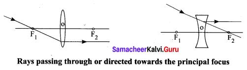 Samacheer Kalvi Guru 10th Science Solutions Chapter 2 Optics