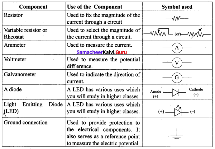 Samacheer Kalvi 10th Science Solutions Chapter 4 Electricity 11