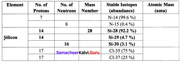 Samacheer Kalvi 10th Science Solutions Chapter 7 Atoms and Molecules 2