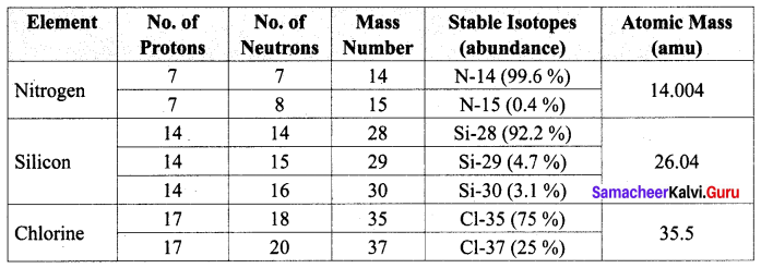 10th Science Atoms And Molecules Solutions Chapter 7