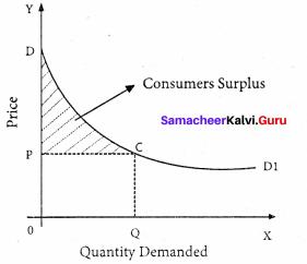 11th Economics Chapter 2 Book Back Answers Consumption Analysis Samacheer Kalvi