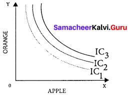 Samacheer Kalvi 11th Economics Solutions Chapter 2 Consumption Analysis 15