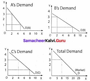 Samacheer Kalvi Guru 11th Economics Solutions Chapter 2 Consumption Analysis