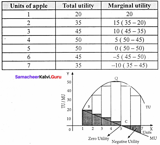 11th Economics Samacheer Kalvi Solutions Chapter 2 Consumption Analysis