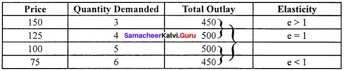 Economics Class 11 Samacheer Kalvi Solutions Chapter 2 Consumption Analysis