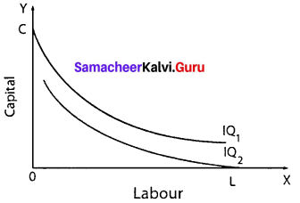 Economics Class 11 Chapter 3 Notes Production Analysis Samacheer Kalvi