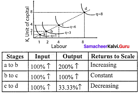 11 Th Samacheer Kalvi Economics Solutions Chapter 3 Production Analysis