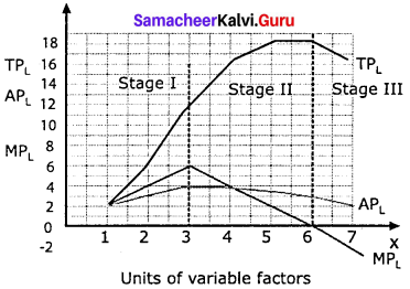 Economics Samacheer Kalvi 11th Solutions Chapter 3 Production Analysis