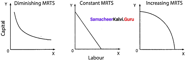 Samacheer Kalvi Economics 11th Solutions Chapter 3 Production Analysis