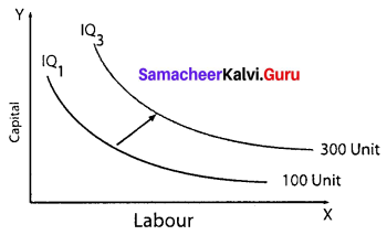 11th Economics Samacheer Kalvi Solutions Chapter 3 Production Analysis