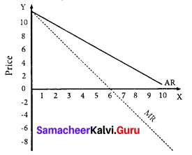Samacheer Kalvi 11th Economics Solutions Chapter 4 Cost and Revenue Analysis 6