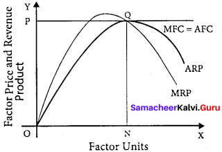 Samacheer Kalvi 11th Economics Solutions Chapter 6 Distribution Analysis 1
