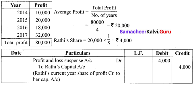 12th Accountancy Answer Pdf Solutions Chapter 6 Retirement And Death Of A Partner Samacheer Kalvi