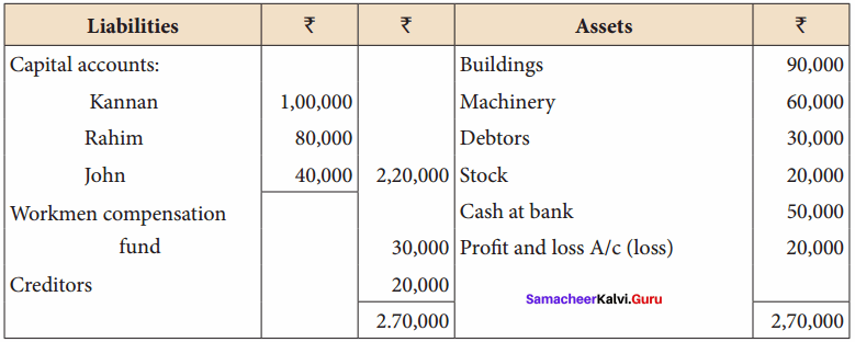 Samacheer Kalvi 12th Accountancy Solutions Chapter 6 Retirement and Death of a Partner 25