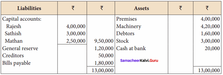 Samacheer Kalvi 12th Accountancy Solutions Chapter 6 Retirement and Death of a Partner 33