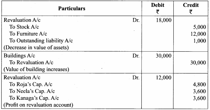 Samacheer Kalvi 12th Accountancy Book Solutions Chapter 6 Retirement And Death Of A Partner