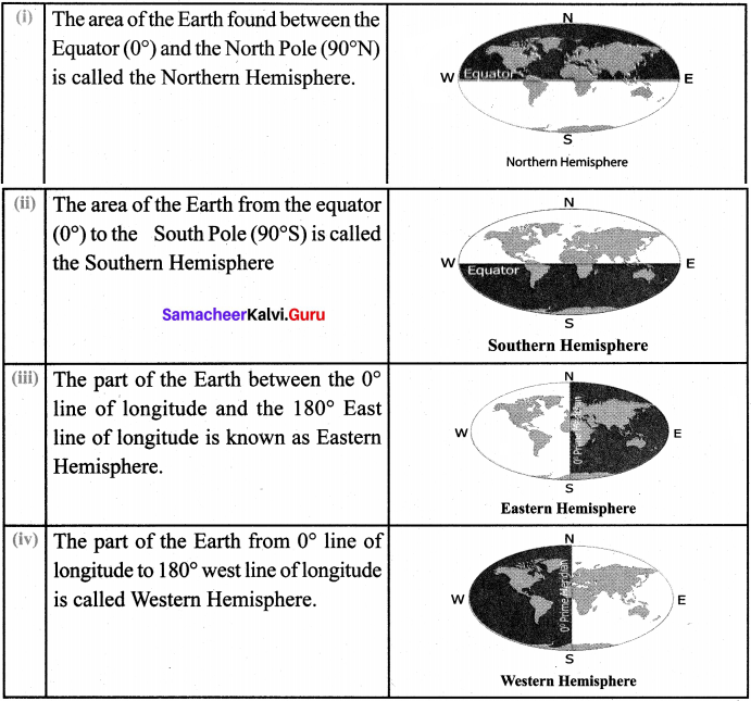 Samacheer Kalvi 6th Social Science Geography Solutions Term 3 Chapter 2 Globe image - 2
