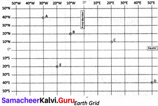 Samacheer Kalvi 6th Social Science Geography Solutions Term 3 Chapter 2 Globe image - 5