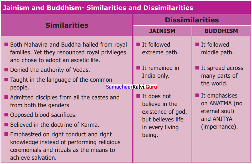 Great Thinkers And New Faiths Book Back Answers Samacheer Kalvi 6th Social Science Hitory Solutions Term 2 Chapter 2