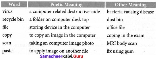 The Computer Swallowed Grandma Poem Samacheer Kalvi 7th English Solutions Term 1 Chapter 1