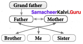 On Monday Morning Supplementary Summary Samacheer Kalvi 7th English Solutions Term 1 Chapter 1