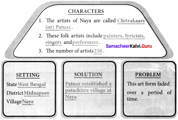 Naya The Home Of Chitrakars Samacheer Kalvi 7th English Solutions Term 2 Supplementary Chapter 2