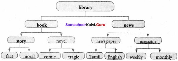 Samacheer Kalvi 7th English Solutions Term 3 Play Chapter 1 Jane Eyre img 1