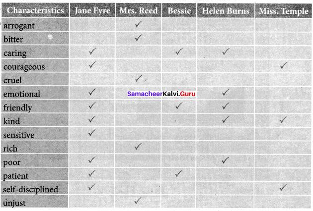 Samacheer Kalvi 7th English Solutions Term 3 Play Chapter 1 Jane Eyre img 10